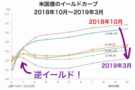 米長期金利の逆イールド