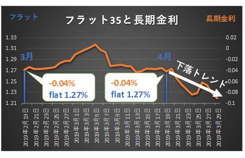 フラット35と長期金利の関係