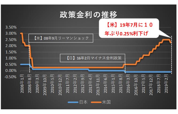 日米政策金利の推移