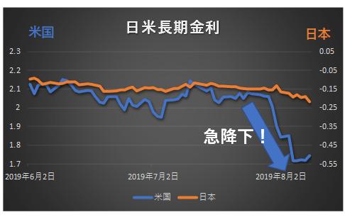 日米長期金利のグラフ、8月に入って米長期金利が急低下