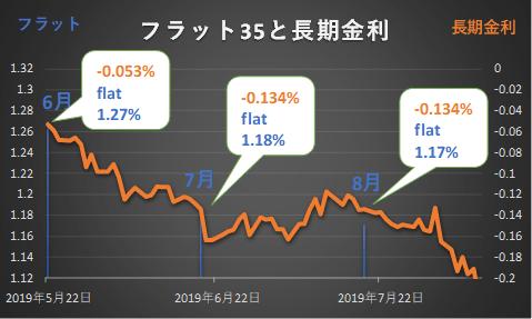 9月フラット35の金利予想グラフ