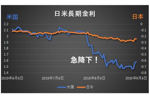 日米長期金利の推移グラフ2019年