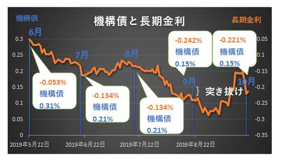 機構債の表面利率と長期金利の推移