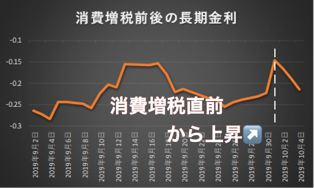 消費増税直前から長期金利が上昇