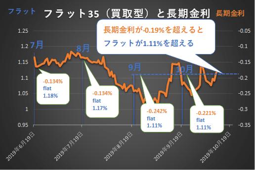 2019年下半期のフラット35金利推移