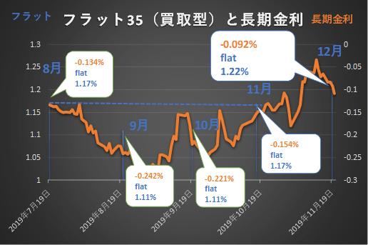 フラット35と長期金利の推移
