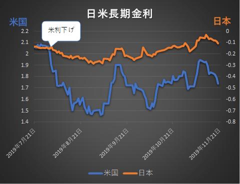 日米長期金利の推移