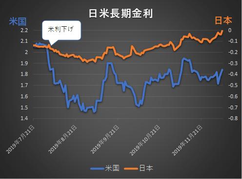 日米長期金利の推移2019年12月まで