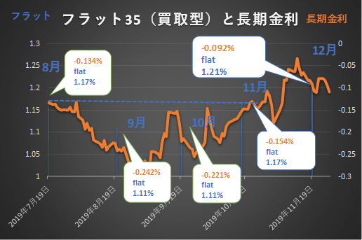 2019年8月~12月のフラット35と長期金利