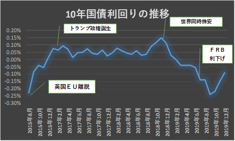2019年12月まで10年国債利回りの推移