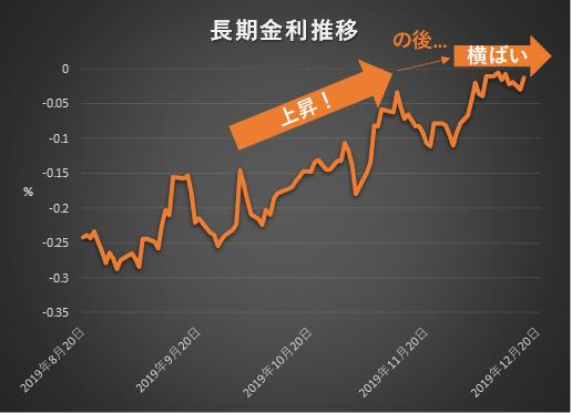 日本の長期金利推移201912