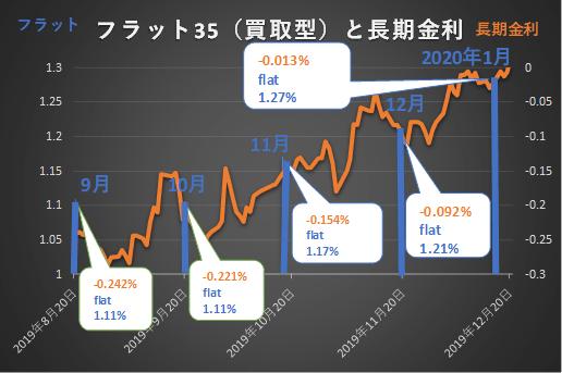 2020年1月フラット35金利は1.27%
