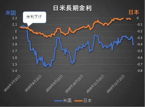 2019年7月~2020年1月長期金利の推移グラフ