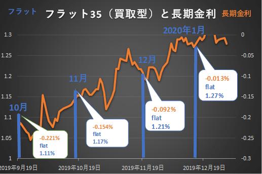 2019年10月~2020年1月の長期金利とフラット35金利推移グラフ