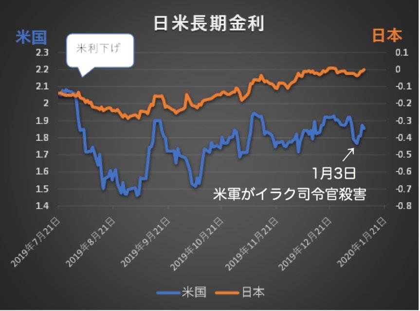 イラン情勢急変までの日米長期金利の推移グラフ