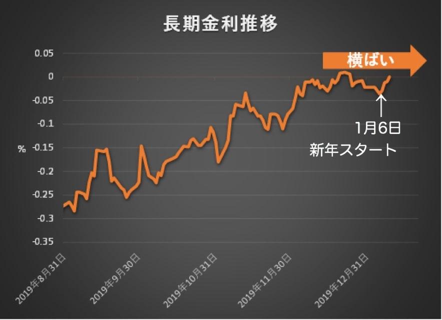 中東情勢と日本の長期金利