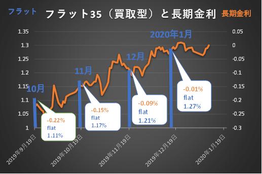2019年10月~2020年1月長期金利とフラット35金利グラフ