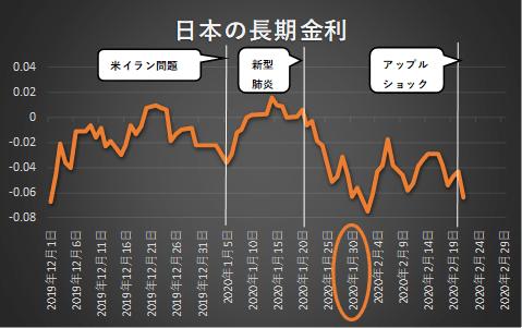 2020年日本の長期金利、コロナウイルスとアップルショックの影響