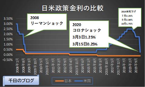 日米政策金利の推移グラフ2008~2020コロナショックで米緊急利下げでゼロ金利政策を導入