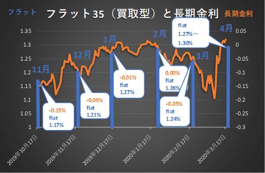 2020年4月フラット35金利と長期金利の推移
