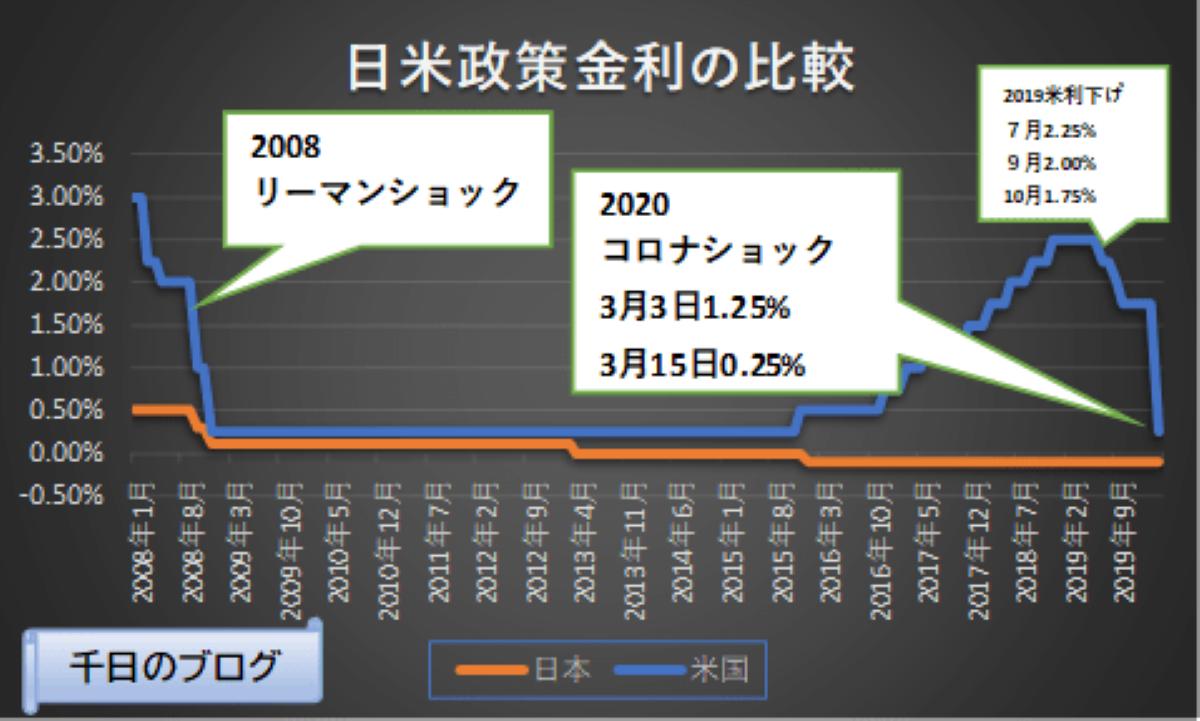 日米政策金利の推移グラフ2020年3月