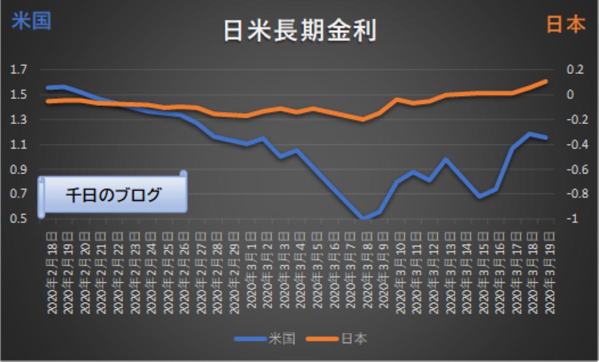 日米長期金利の推移グラフ2020年2月18日~3月19日