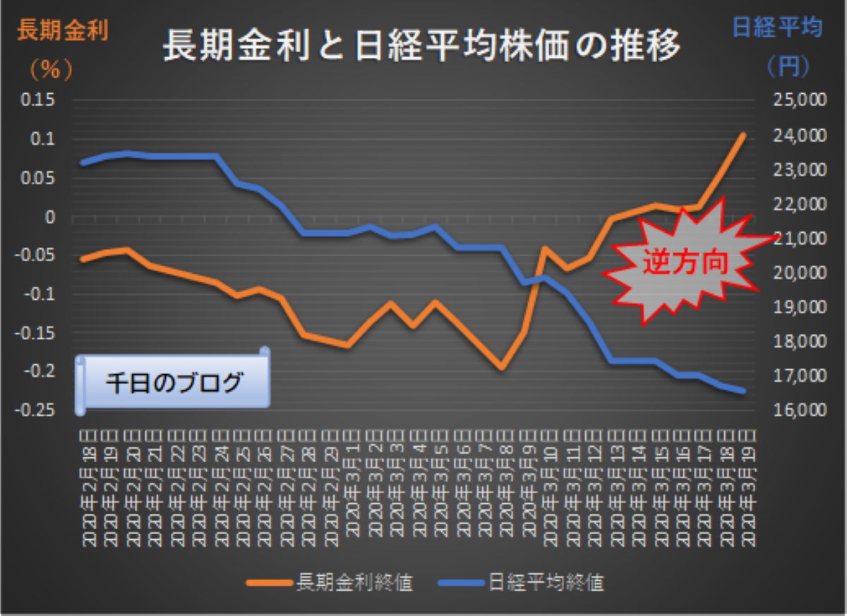 日経平均株価と長期金利の推移グラフ2020年コロナショック