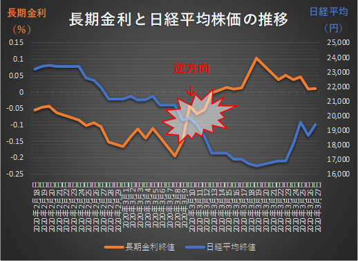 日経平均株価と長期金利2020年3月30日