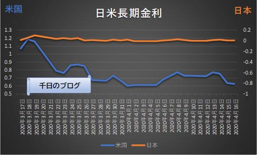 日米長期金利推移グラフ2020年4月17日