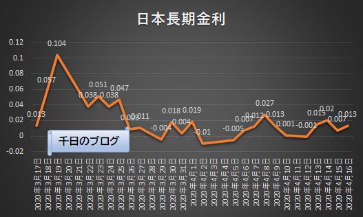 日本10年国債利回り推移グラフ2020年4月16日