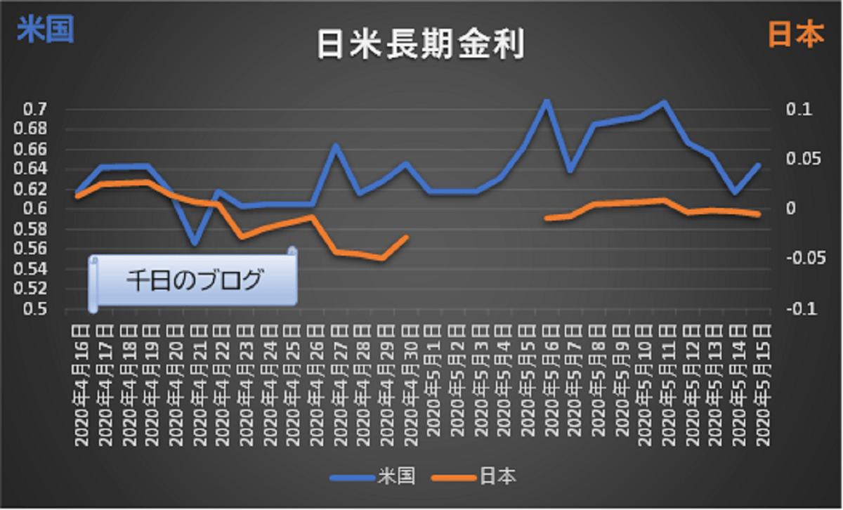 日米長期金利のグラフ