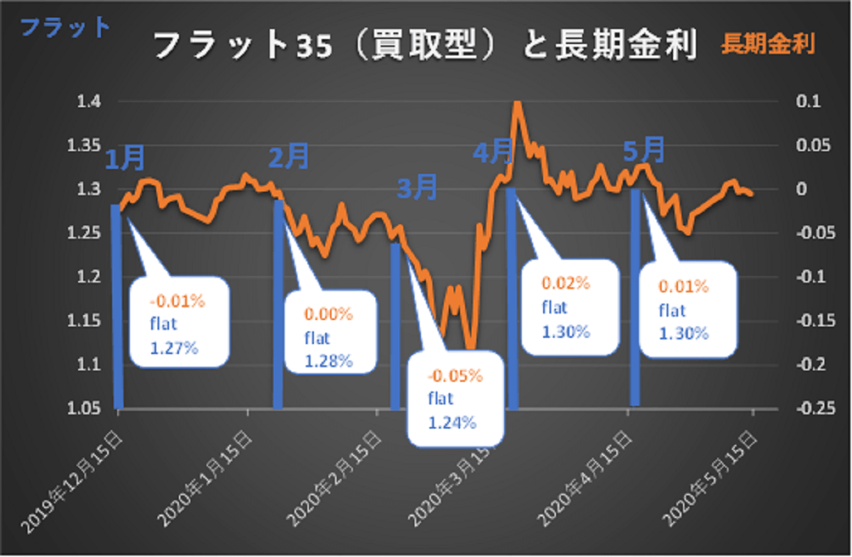 フラット35と長期金利の動向グラフ