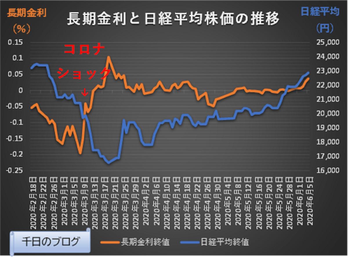 日経平均株価と長期金利の動向グラフ