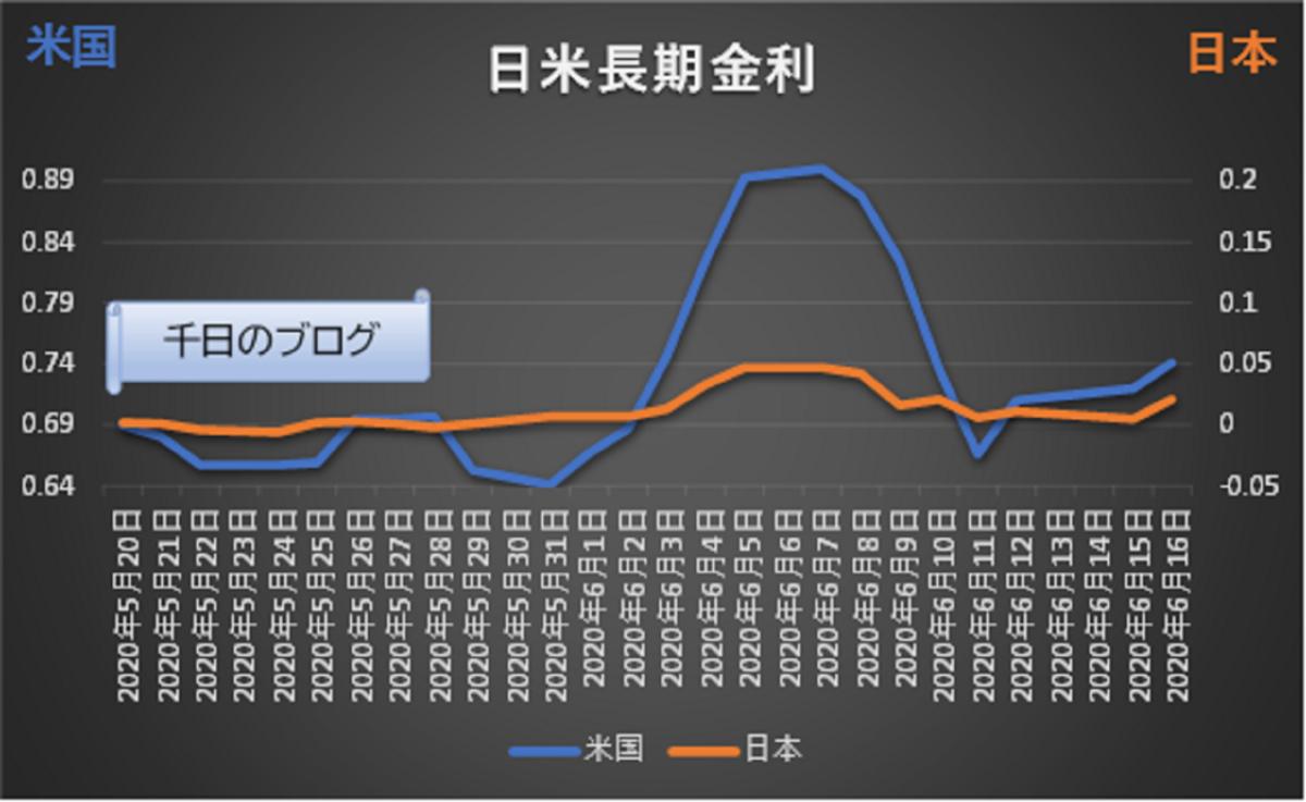 日米長期金利の動向グラフ