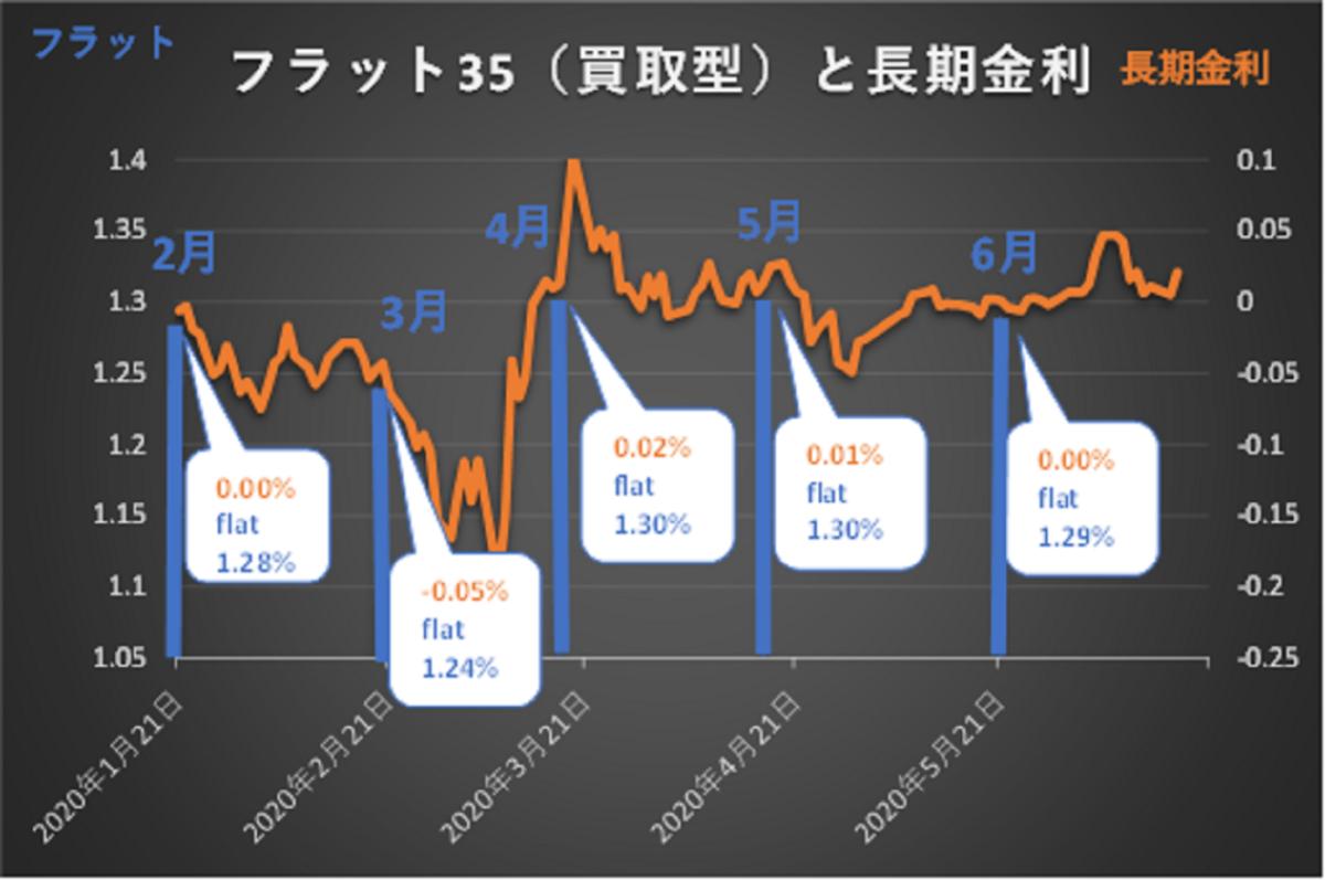 フラット35金利と長期金利グラフ