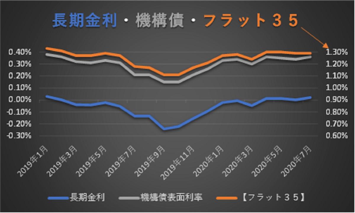 長期金利、機構債の表面利率、フラット35(買取型)の金利推移
