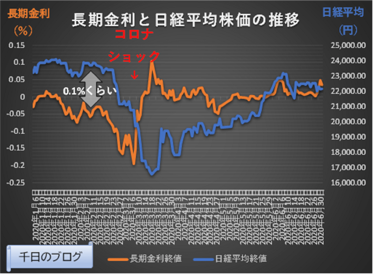 コロナショックの日経平均株価と長期金利の推移グラフ
