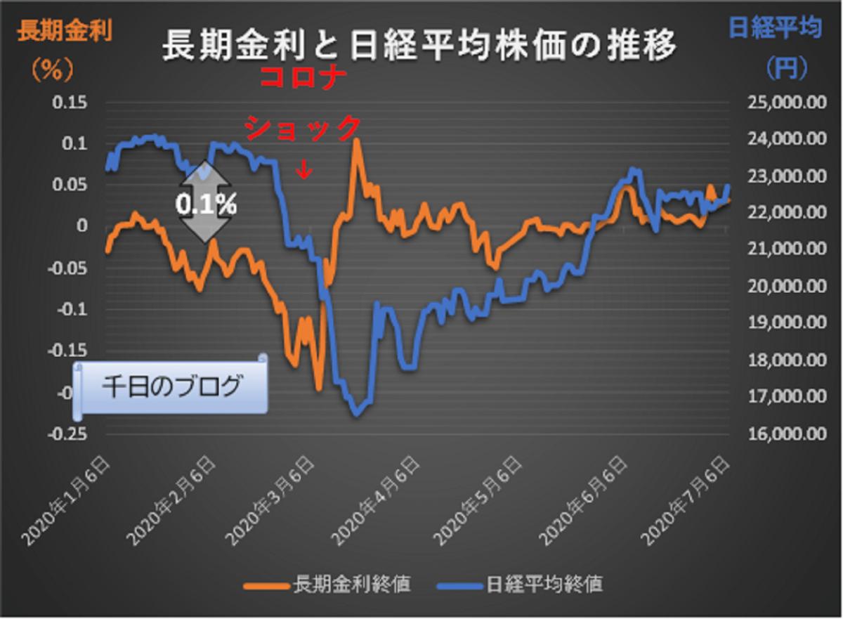 日本長期金利と日経平均株価のグラフ コロナショック