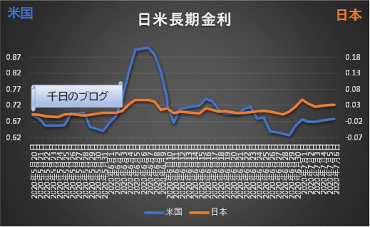日米長期金利(10年国債利回り)の推移グラフ(2020/5/20~2020/7/6)