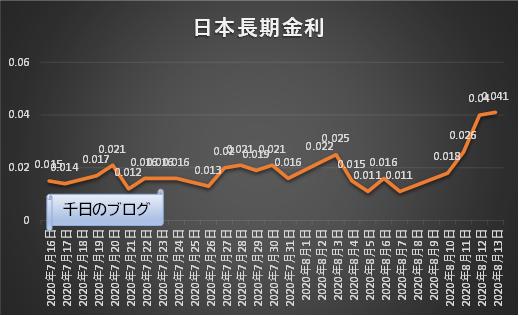 日本長期金利(10年国債利回り)の推移グラフ(2020/7/16~2020/8/13)