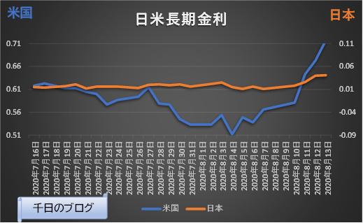 米国長期金利(10年国債利回り)の推移グラフ(2020/7/16~2020/8/13)