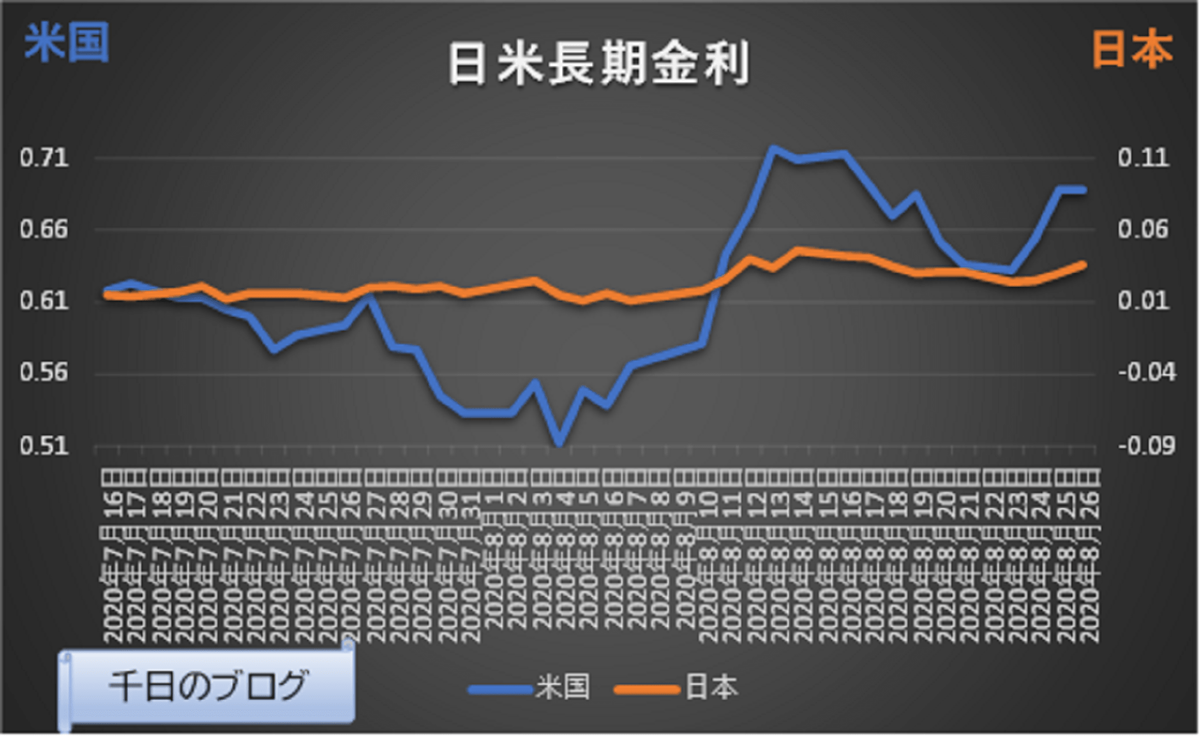 日米長期金利推移グラフ 2020年7月16日~2020年8月26日