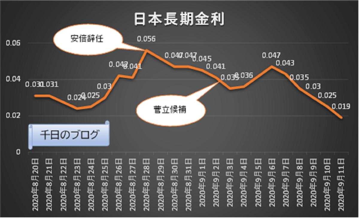 安倍氏辞任、菅後任の長期金利への影響
