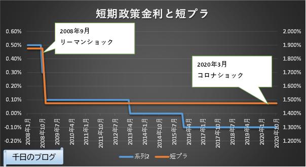 日本短期政策金利と短期プライムレートの推移グラフ(2008/1~2020/10)