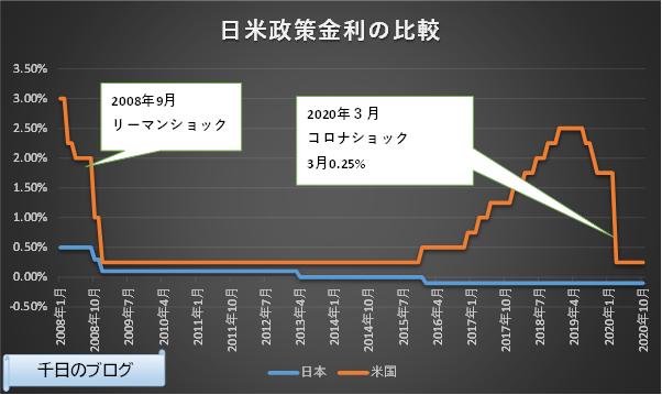 日米短期政策金利の推移グラフ(2008/1~2020/10)