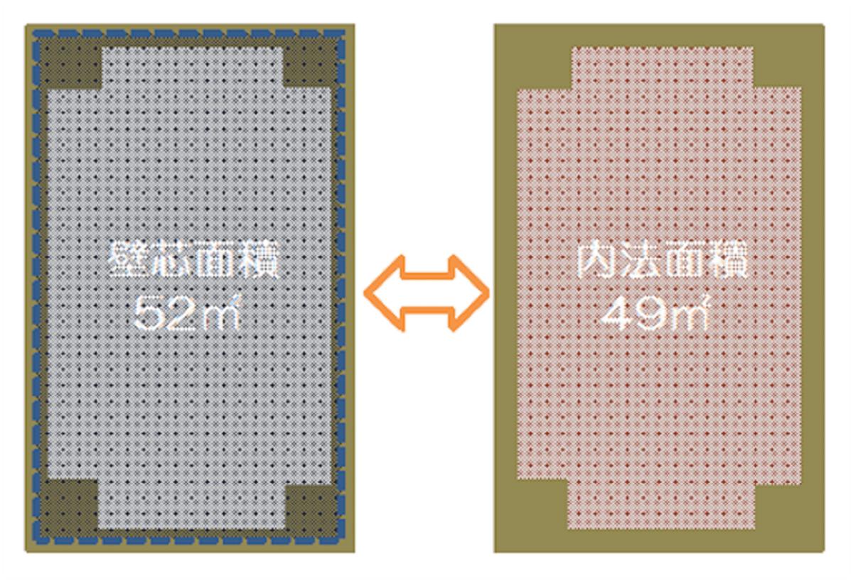 内法面積と壁芯面積の違い