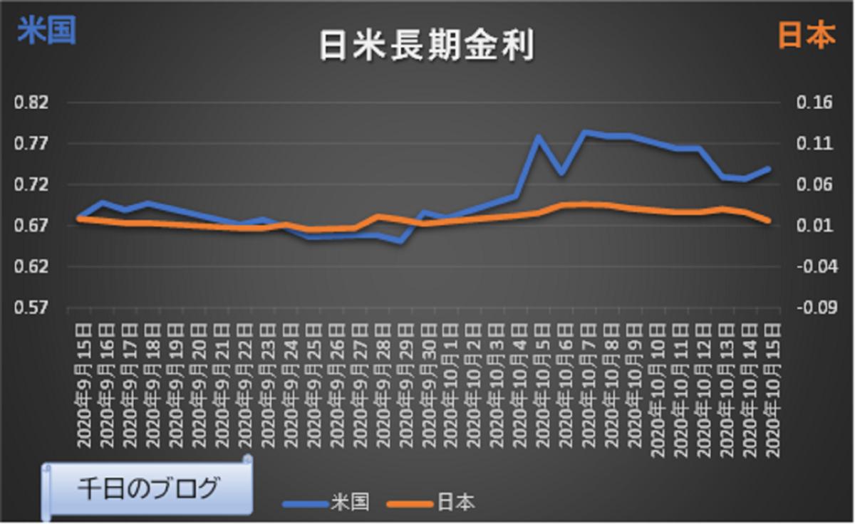 トランプ氏陽性の日米の長期金利動向