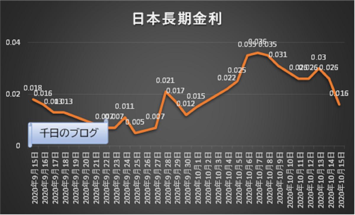 トランプ氏陽性と日本長期金利動向