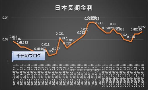 日本長期金利(10年国債利回り)の推移グラフ(2020/9/15~2020/10/21)