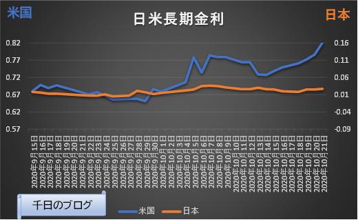 米国長期金利(10年国債利回り)の推移グラフ(2020/9/15~2020/10/21)